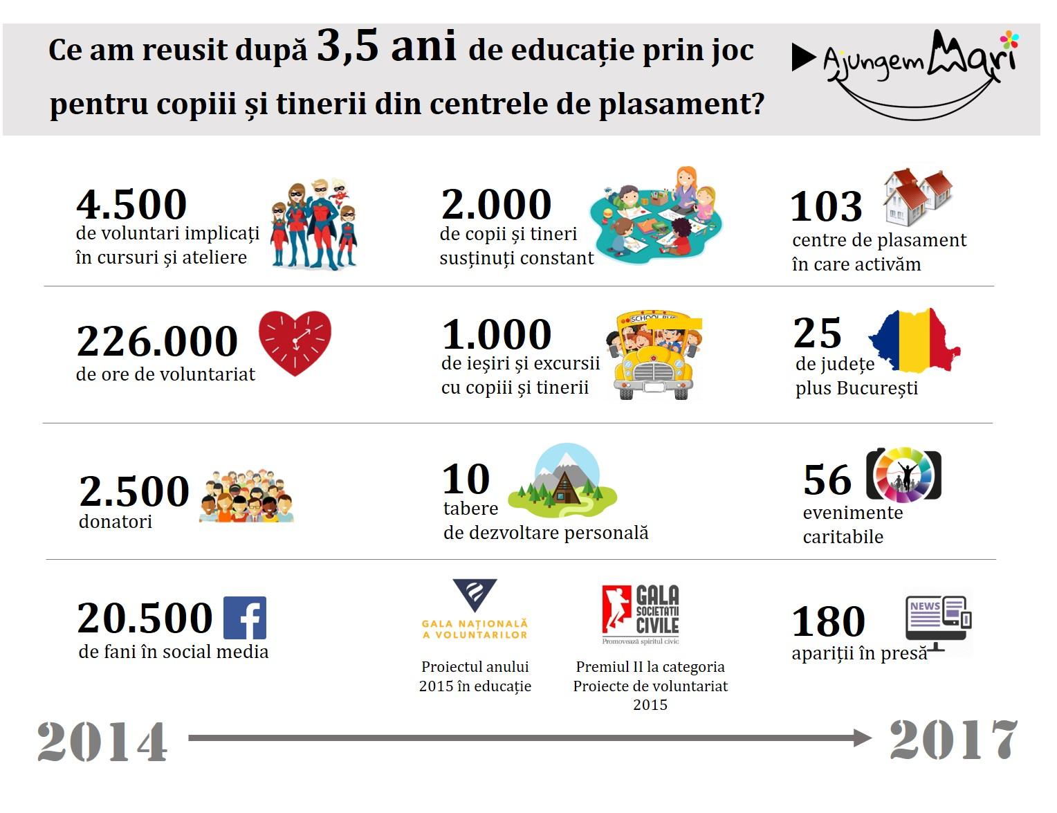 infografic Ajungem MARI_3,5 ani